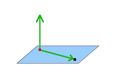 Parallel vector component